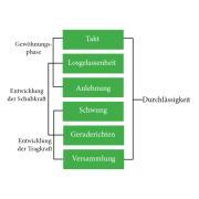 Instructrice aangeboden regio Overijssel/Twente/Drenthe